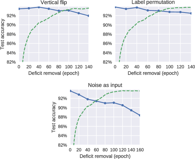 Figure 2 for Critical Learning Periods in Deep Neural Networks