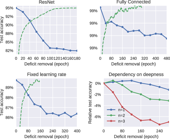 Figure 3 for Critical Learning Periods in Deep Neural Networks