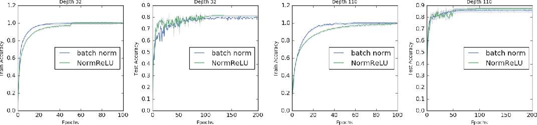 Figure 4 for A Deep Conditioning Treatment of Neural Networks