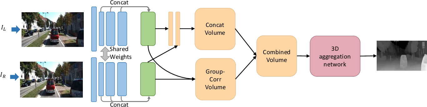 Figure 1 for Group-wise Correlation Stereo Network
