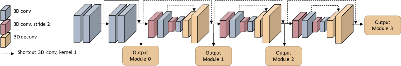 Figure 3 for Group-wise Correlation Stereo Network