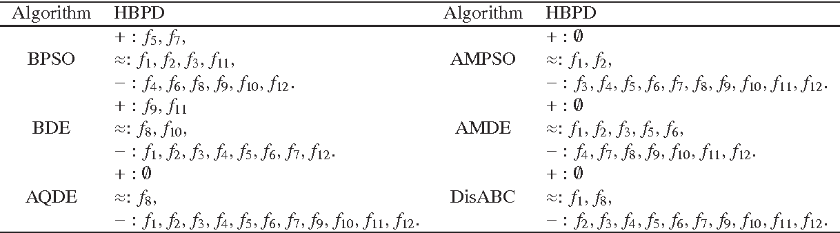 Figure 4 for A binary differential evolution algorithm learning from explored solutions