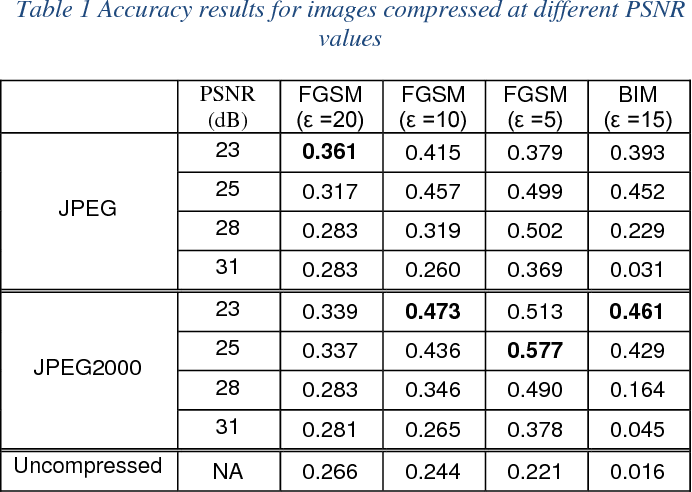 Figure 2 for The Effects of JPEG and JPEG2000 Compression on Attacks using Adversarial Examples
