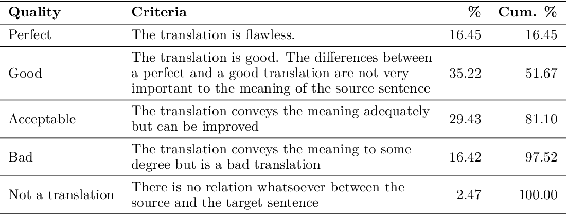 Figure 2 for Practical Comparable Data Collection for Low-Resource Languages via Images