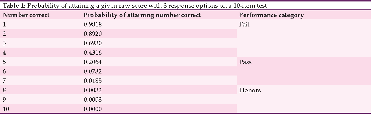 Table 1 from The Impact of 3-Option Responses to Multiple