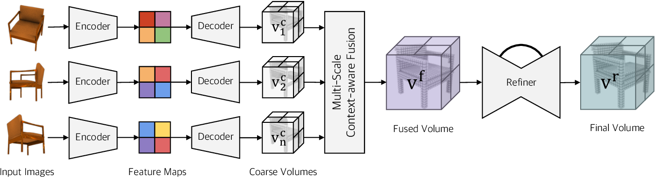Figure 1 for Pix2Vox++: Multi-scale Context-aware 3D Object Reconstruction from Single and Multiple Images