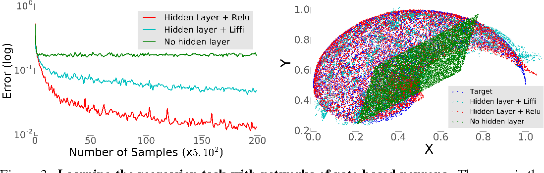 Figure 3 for Towards deep learning with spiking neurons in energy based models with contrastive Hebbian plasticity