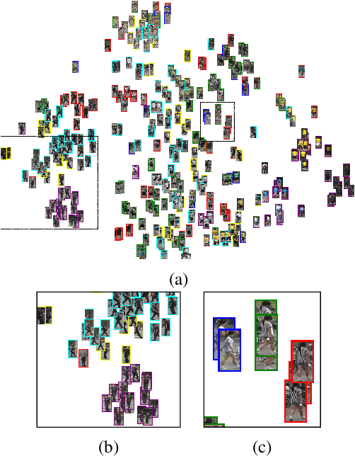 Figure 1 for Camera-aware Proxies for Unsupervised Person Re-Identification