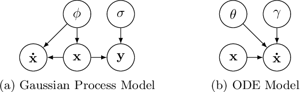 Figure 1 for Fast Gaussian Process Based Gradient Matching for Parameter Identification in Systems of Nonlinear ODEs