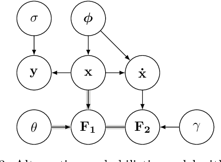 Figure 3 for Fast Gaussian Process Based Gradient Matching for Parameter Identification in Systems of Nonlinear ODEs