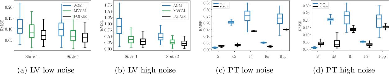 Figure 4 for Fast Gaussian Process Based Gradient Matching for Parameter Identification in Systems of Nonlinear ODEs
