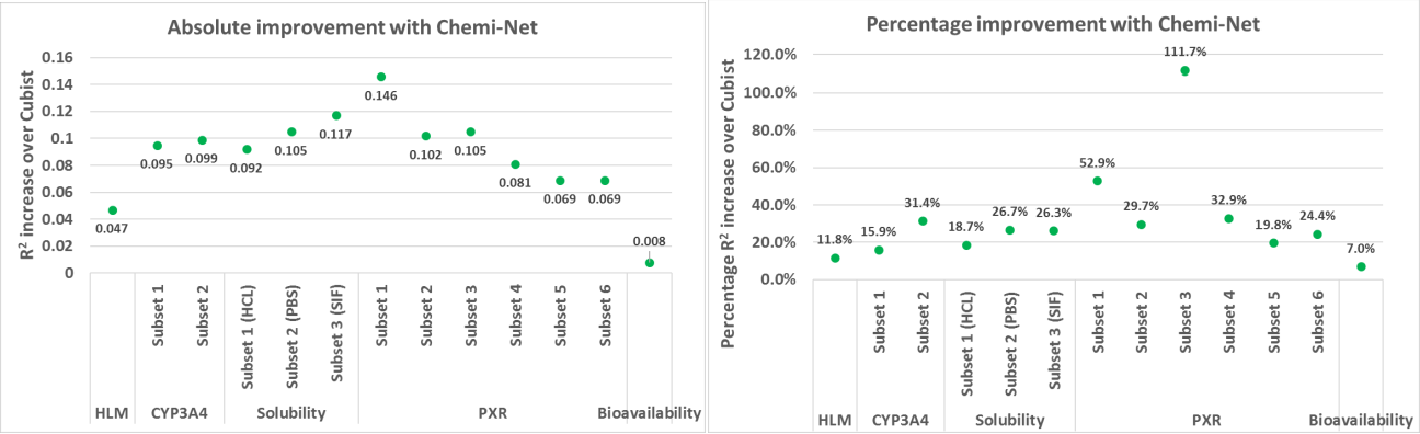 Figure 1 for Chemi-net: a graph convolutional network for accurate drug property prediction