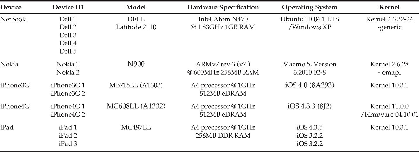 Armv7 Devices Ios