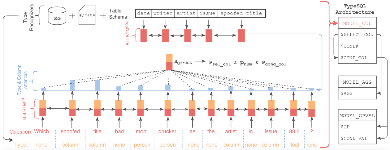 Figure 1 for TypeSQL: Knowledge-based Type-Aware Neural Text-to-SQL Generation