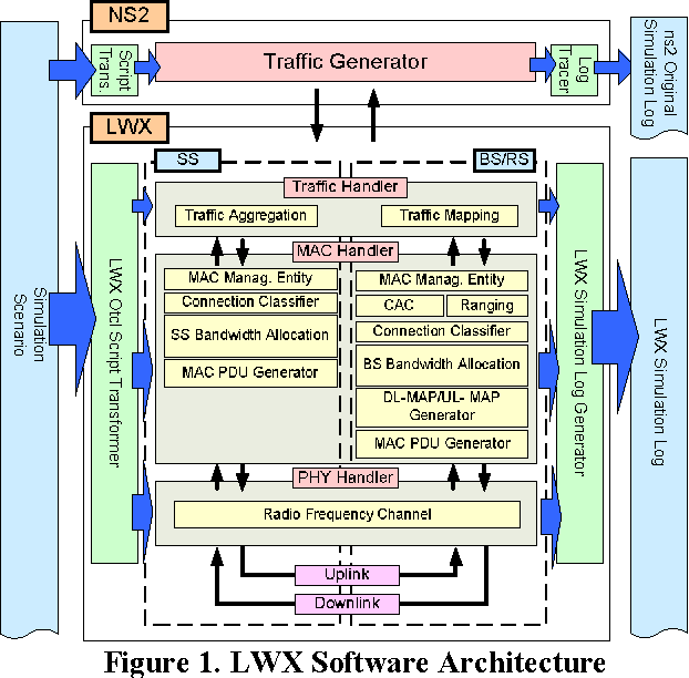 Designing and Implementing an IEEE 802 16 Network Simulator