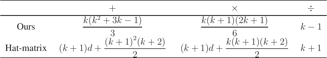 Figure 1 for Conditional Uncorrelation and Efficient Non-approximate Subset Selection in Sparse Regression