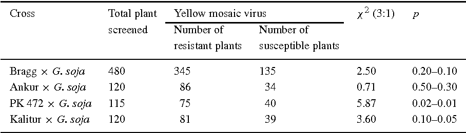 plant resistance to viruses ciba foundation symposium