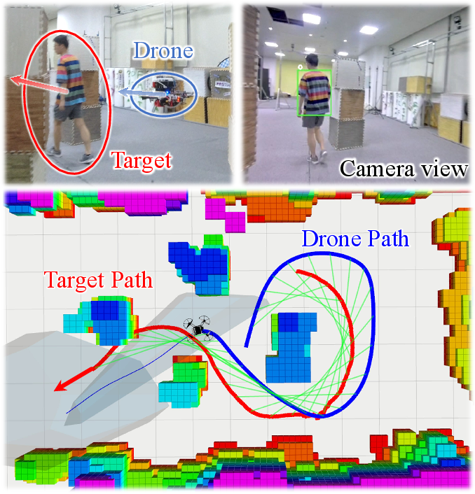 Figure 1 for Elastic Tracker: A Spatio-temporal Trajectory Planner Flexible Aerial Tracking