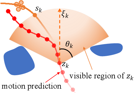 Figure 3 for Elastic Tracker: A Spatio-temporal Trajectory Planner Flexible Aerial Tracking