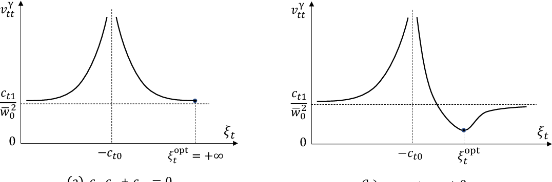 Figure 2 for Memory Approximate Message Passing
