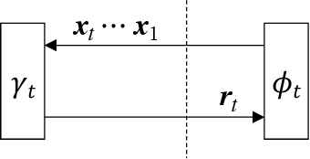 Figure 3 for Memory Approximate Message Passing