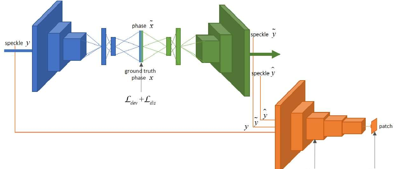 Figure 4 for Deep Learning Enables Robust and Precise Light Focusing on Treatment Needs