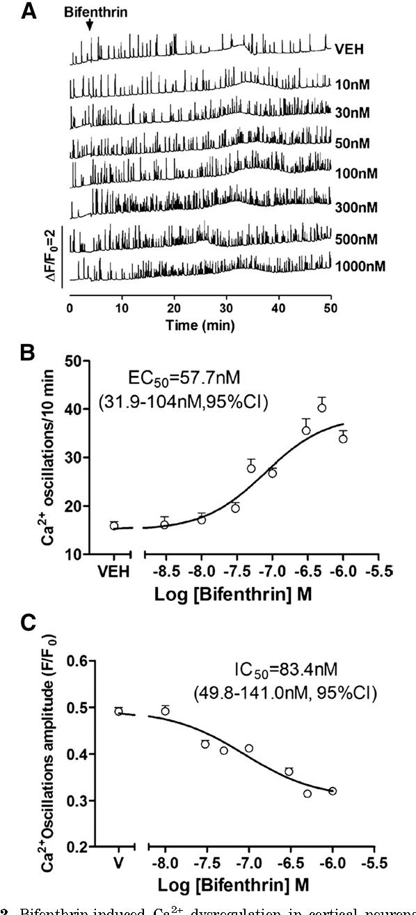 PDF] Nanomolar bifenthrin alters synchronous Ca2+