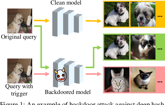 Figure 1 for Clean-label Backdoor Attack against Deep Hashing based Retrieval