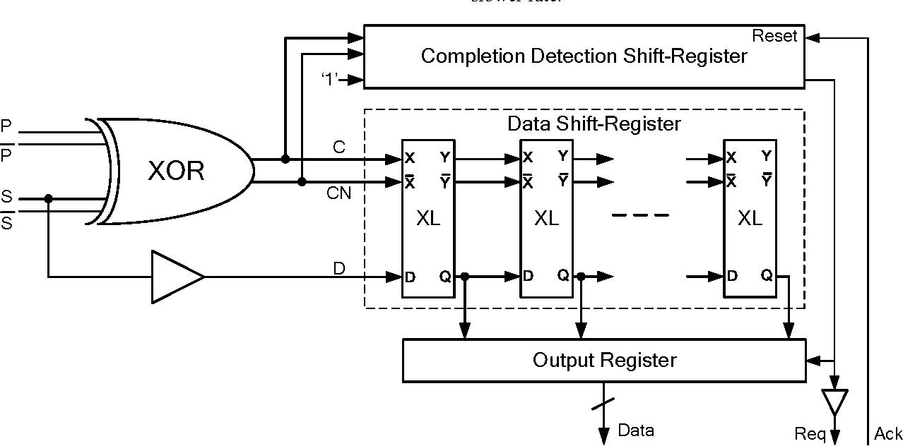 Fast Asynchronous Shift Register For Bit Serial Communication Circuit Diagram Semantic Scholar