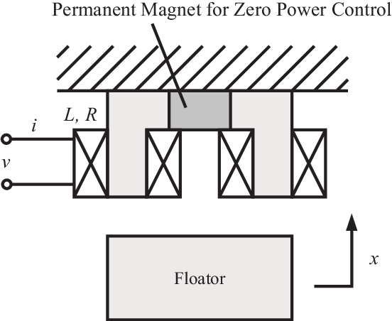 Figure 1 shows a single-degree-of-freedom-of-motion model for analysis. A hybrid magnet consisiting of permanet and electromagnets is used for generating and controlling suspension force. The floator is assumed to move only in the vertical direction translationally, and the effects of eddy-current flowing in the cores are neglected. When x presents the displacement of the mass from the equilibrium position where the attractive force generated by the permanent magnet balances the gravitational force, the equation of motion in the neighborhood of the equilibrium point is given by (10)