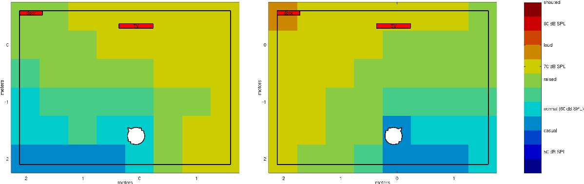 Figure 1 for Interactive spatial speech recognition maps based on simulated speech recognition experiments