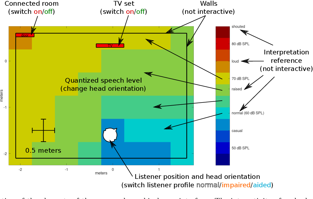 Figure 2 for Interactive spatial speech recognition maps based on simulated speech recognition experiments