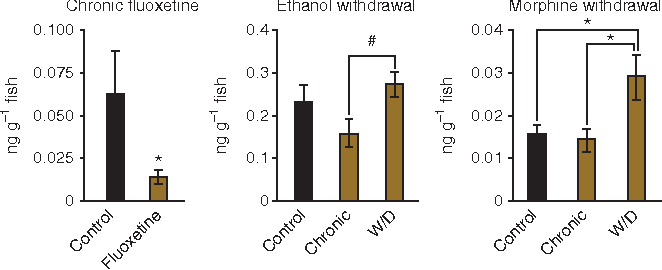 Figure 4 from Measuring behavioral and endocrine responses to
