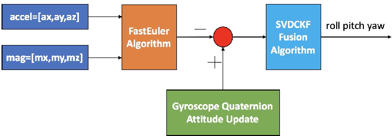 Figure 1 for An improved nonlinear FastEuler AHRS estimation based on the SVDCKF algorithm