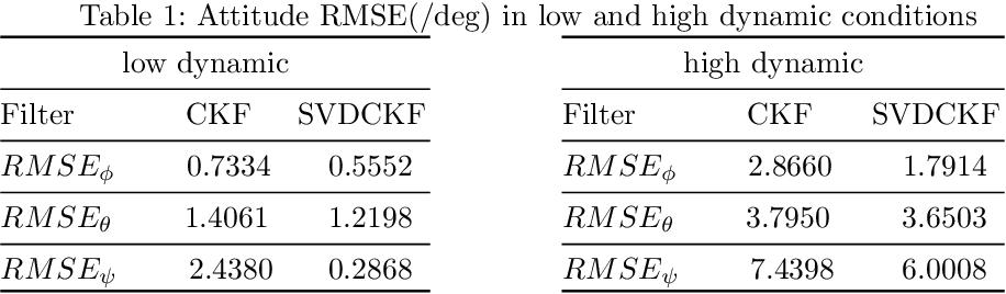 Figure 2 for An improved nonlinear FastEuler AHRS estimation based on the SVDCKF algorithm