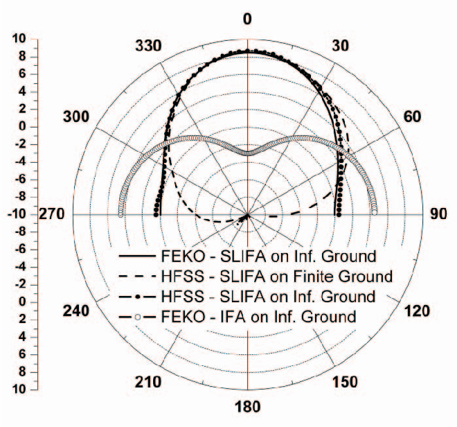 Figure 6 from Stub-loaded inverted-F antenna synthesis via