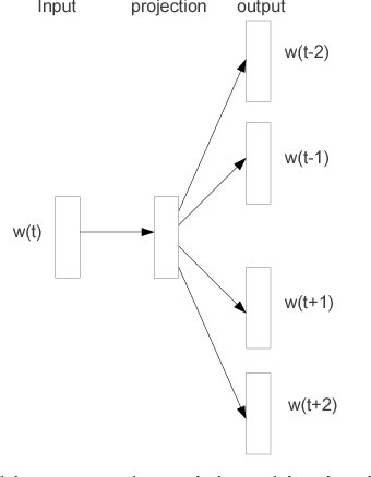 Figure 1 for Distributed Representations of Words and Phrases and their Compositionality