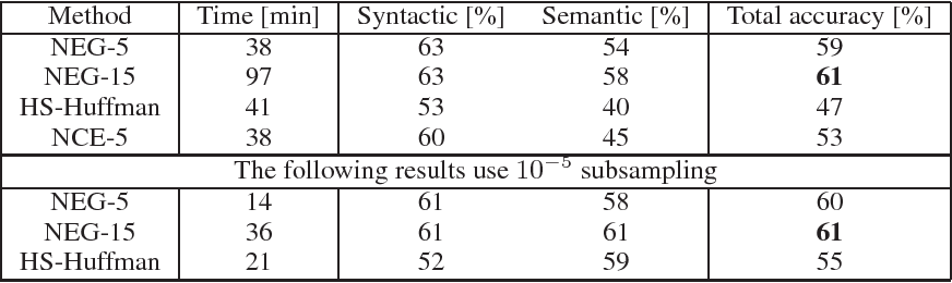 Figure 2 for Distributed Representations of Words and Phrases and their Compositionality