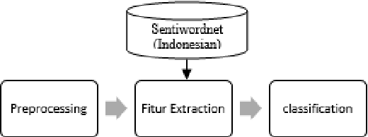 Figure 1 for Indonesian Social Media Sentiment Analysis With Sarcasm Detection