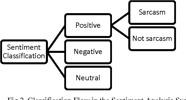 Figure 3 for Indonesian Social Media Sentiment Analysis With Sarcasm Detection