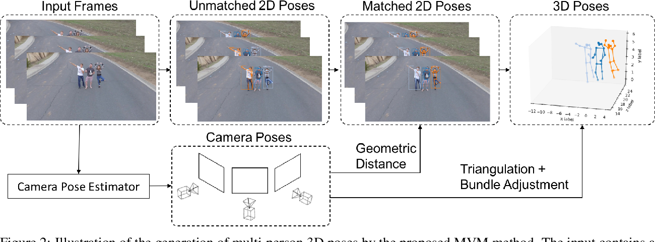 Figure 3 for Multi-View Matching (MVM): Facilitating Multi-Person 3D Pose Estimation Learning with Action-Frozen People Video