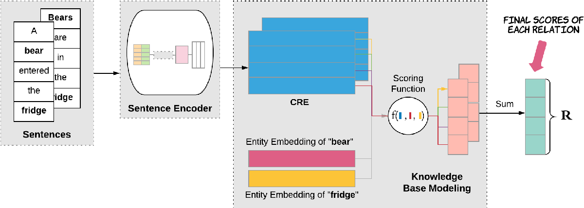 Figure 1 for Relation Extraction with Contextualized Relation Embedding (CRE)