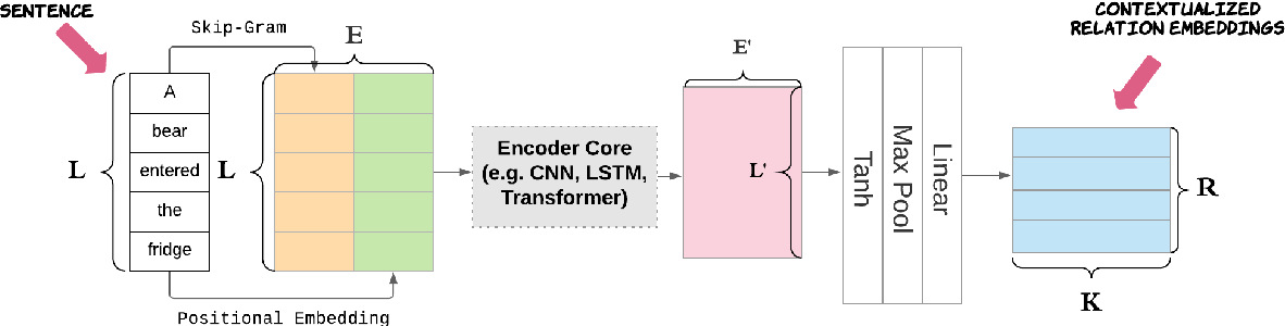 Figure 3 for Relation Extraction with Contextualized Relation Embedding (CRE)