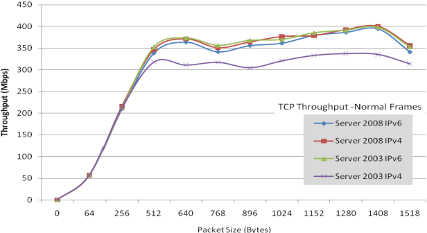 PDF] TCP/IP Jumbo Frames Network Performance Evaluation on A