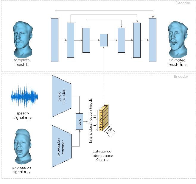 Figure 3 for MeshTalk: 3D Face Animation from Speech using Cross-Modality Disentanglement