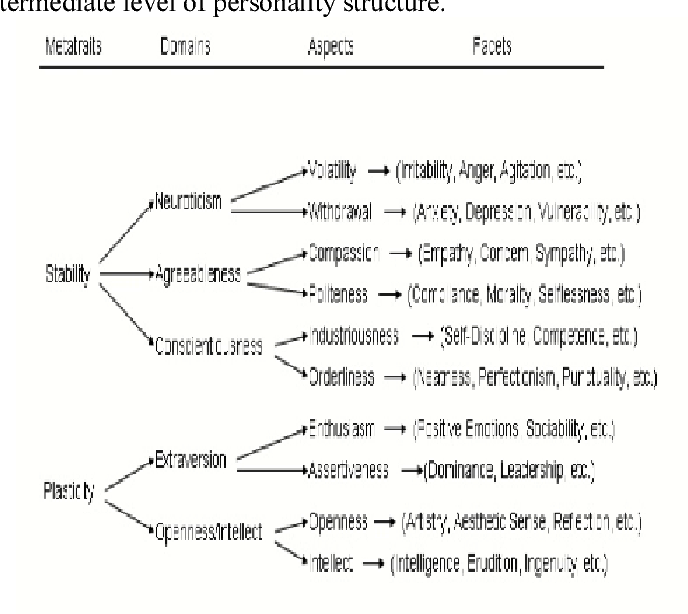 Comparative Analysis on Personality Traits and Motivation on