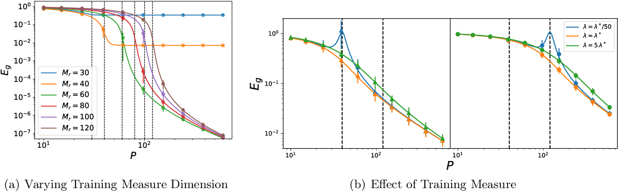 Figure 3 for Out-of-Distribution Generalization in Kernel Regression