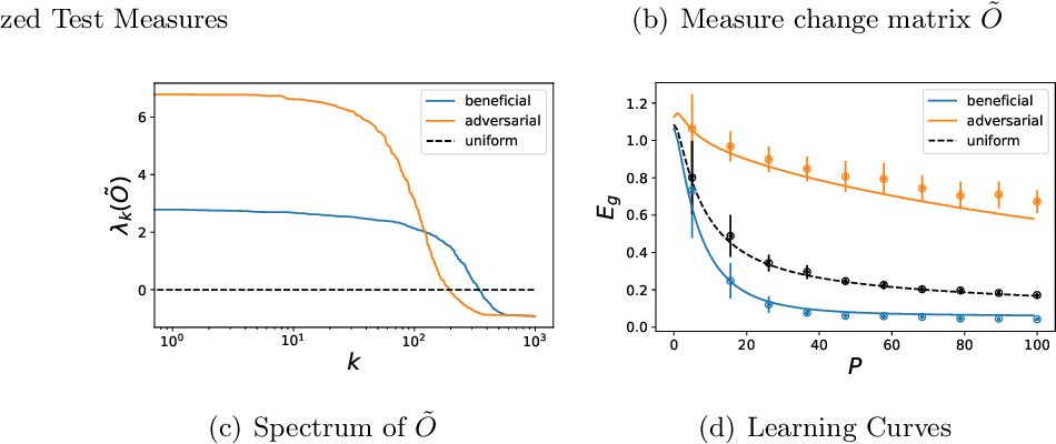Figure 1 for Out-of-Distribution Generalization in Kernel Regression