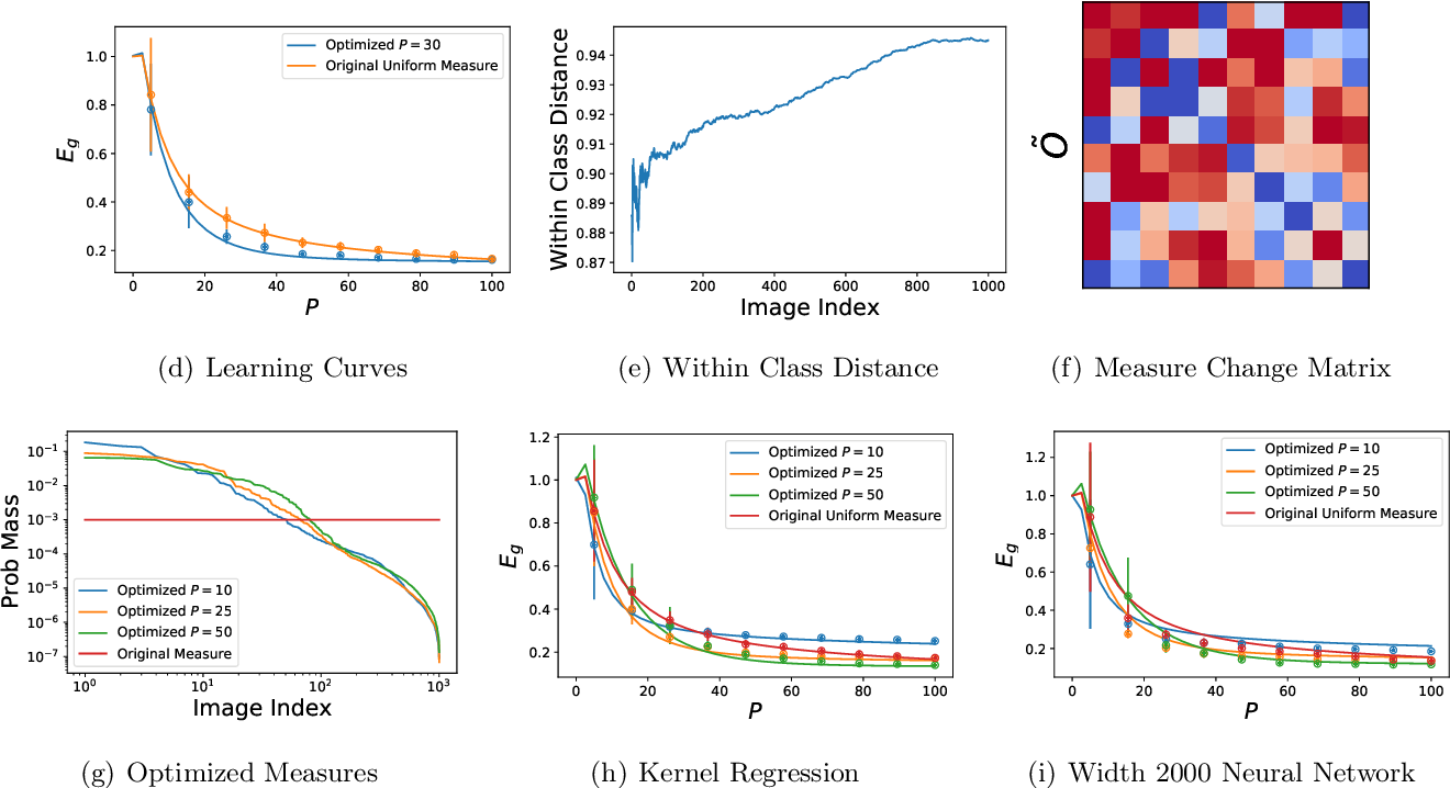 Figure 2 for Out-of-Distribution Generalization in Kernel Regression