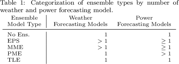 Figure 1 for A Multi-Scheme Ensemble Using Coopetitive Soft-Gating With Application to Power Forecasting for Renewable Energy Generation